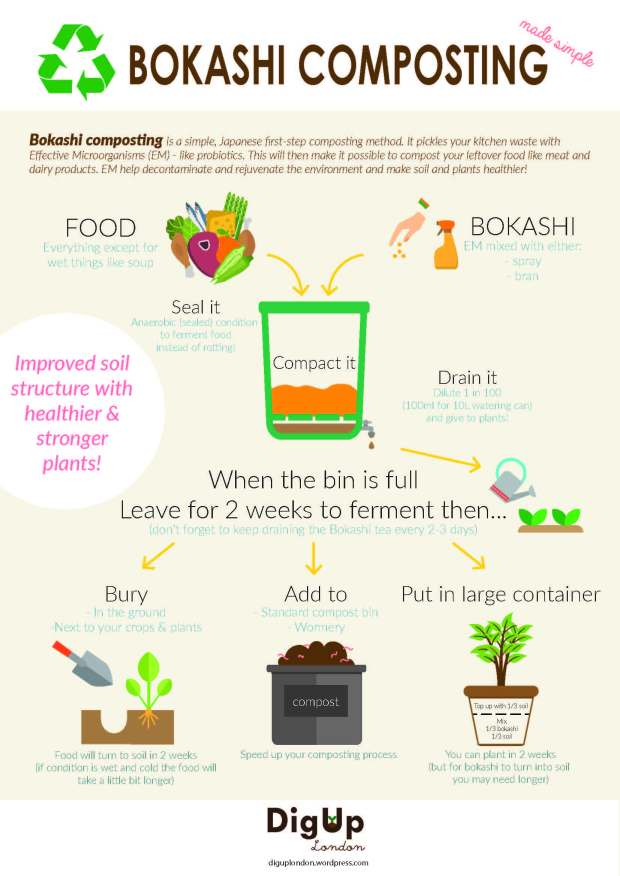 Bokashi_composting_made_simple